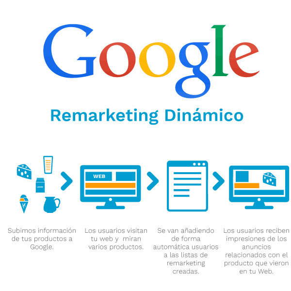 remarketing dinámico